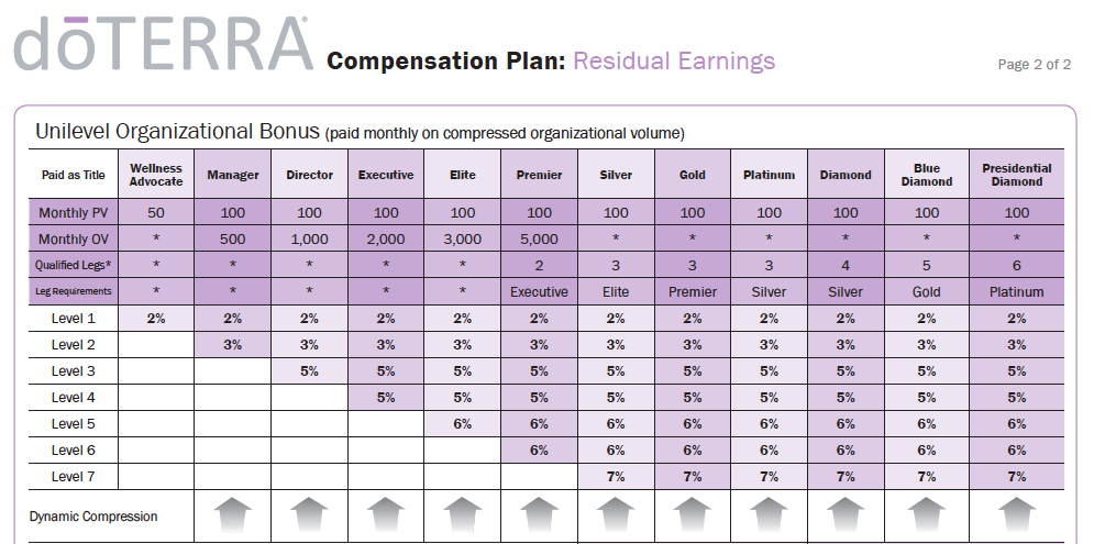 Using Essential Oils For Home further 11 Effective Goal Setting Templates For You likewise 1708130 besides Plexus  pensation Summary Chart additionally Goal Setting Worksheet. on doterra compensation plan